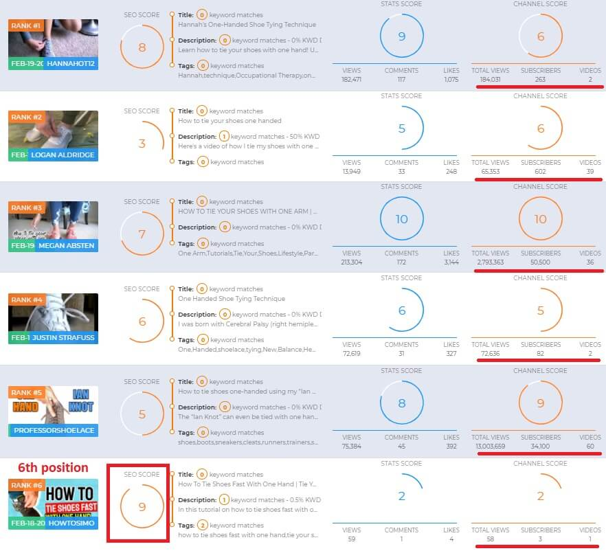 youtube channel video visibility results test videly
