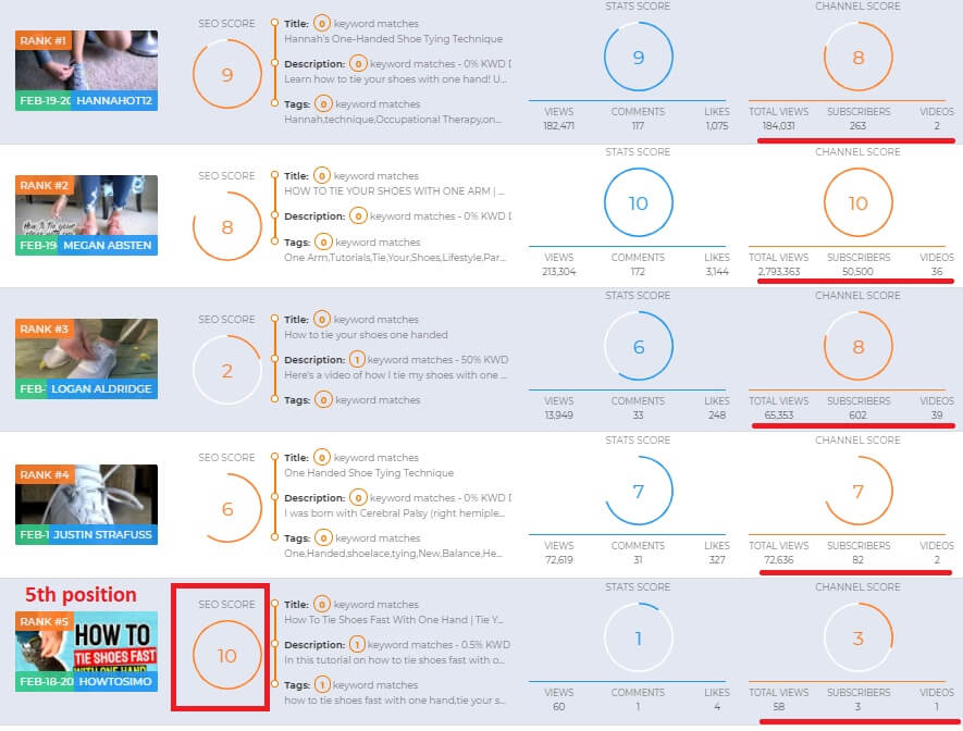 youtube channel video visibility results test two videly