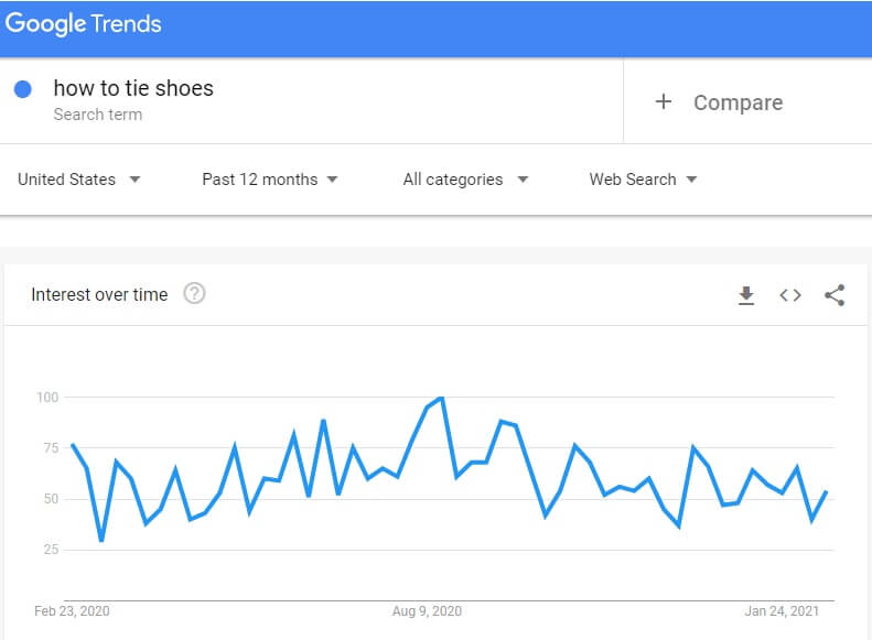 youtube channel name google trends search